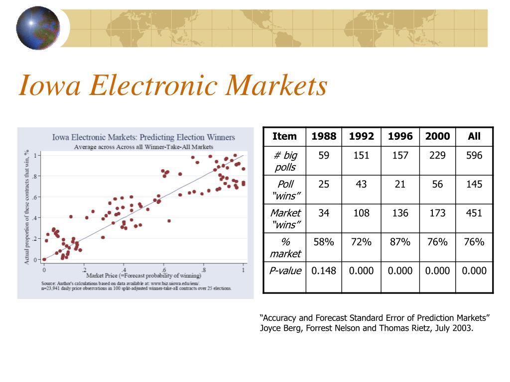 Iowa Electronic Markets