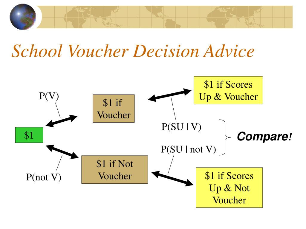 School Voucher Decision Advice