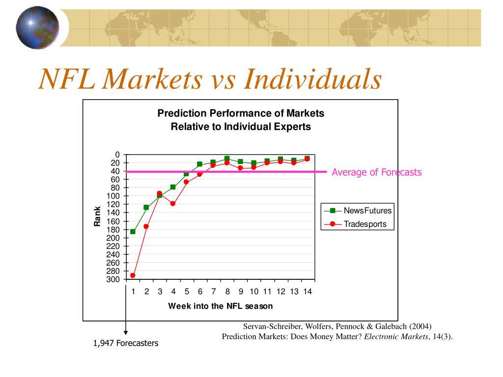 NFL Markets vs Individuals