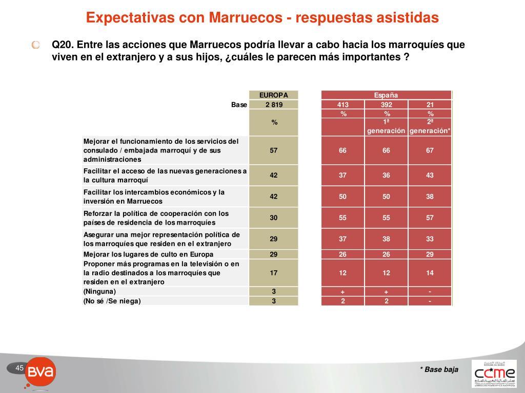 Expectativas con Marruecos - respuestas asistidas