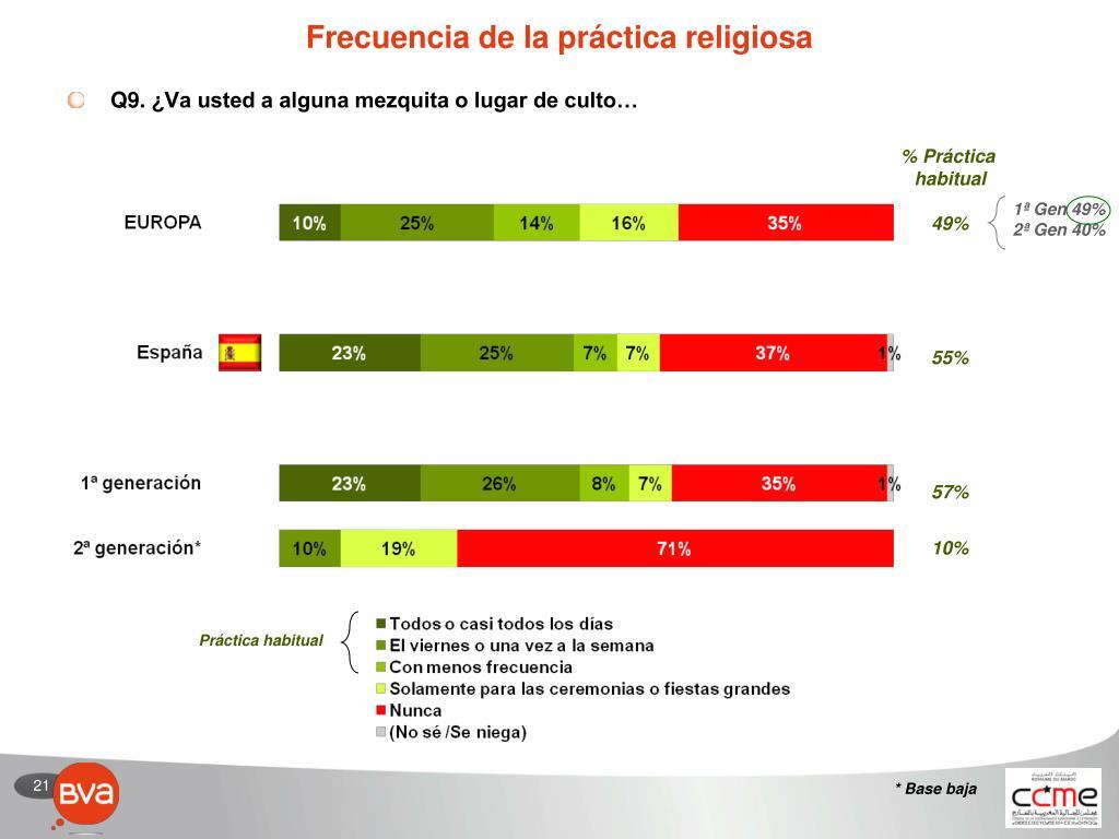 Frecuencia de la práctica religiosa