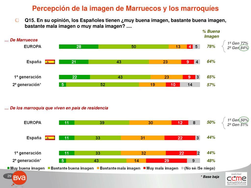 Percepción de la imagen de Marruecos y los marroquíes