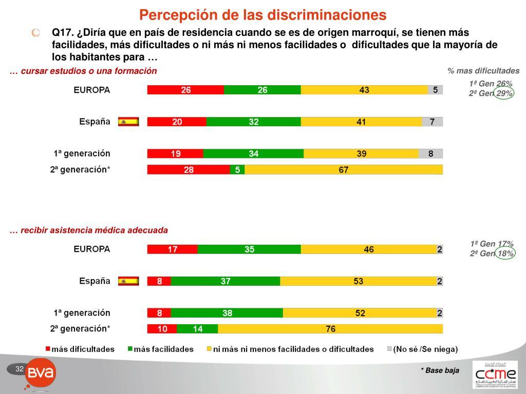 Percepción de las discriminaciones