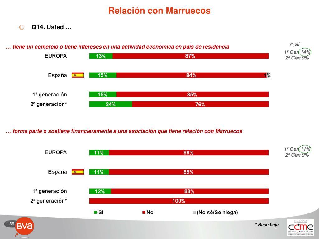 Relación con Marruecos