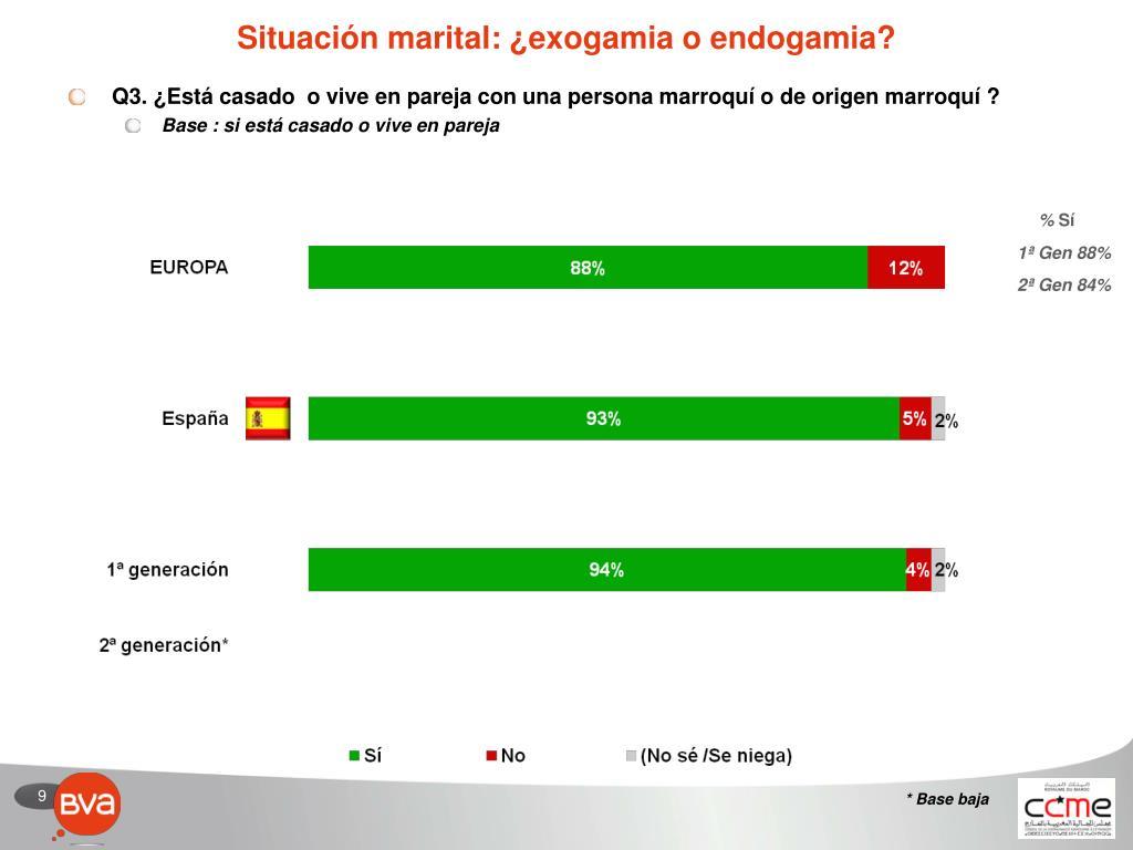 Situación marital: ¿exogamia o endogamia?