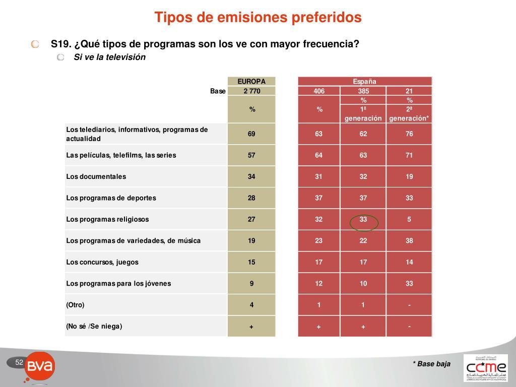 Tipos de emisiones preferidos