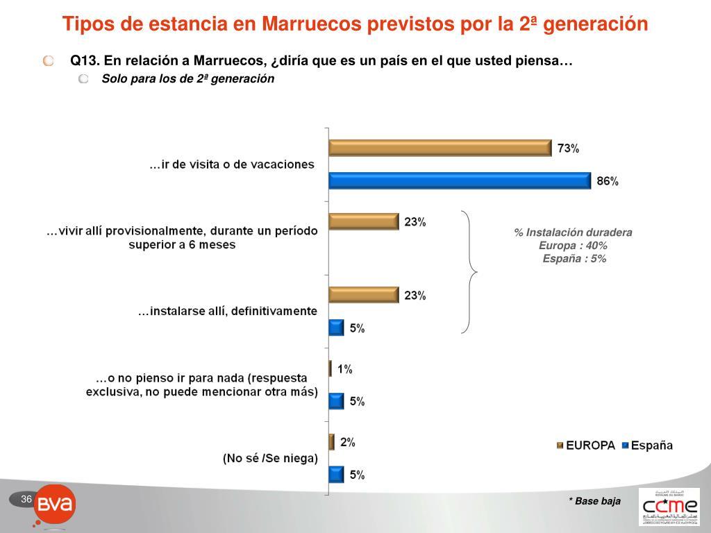 Tipos de estancia en Marruecos previstos por la 2ª generación