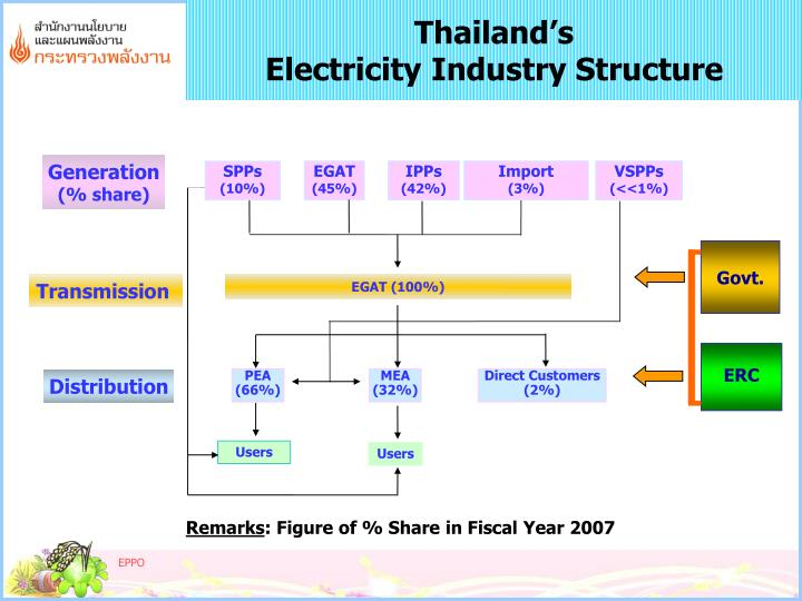 PPT - Thailand's VSPP Program PowerPoint Presentation - ID ...