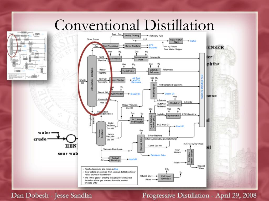 Conventional Distillation