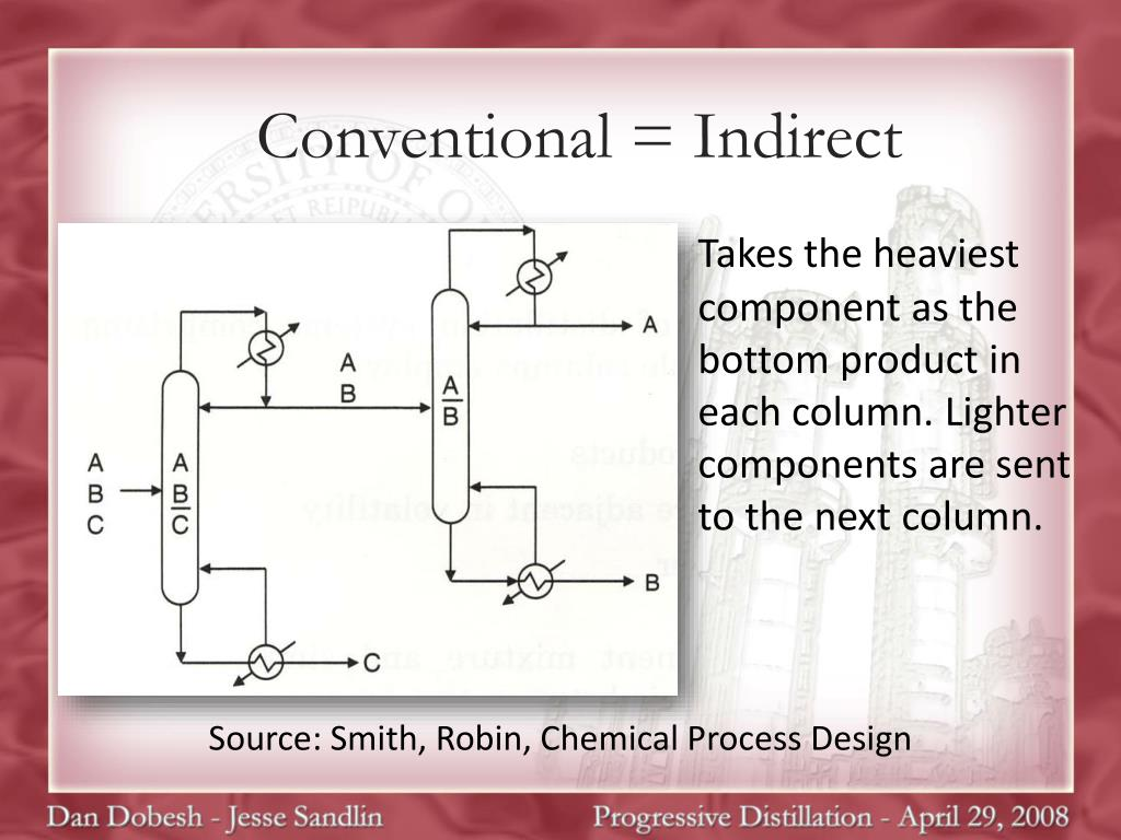 Conventional = Indirect