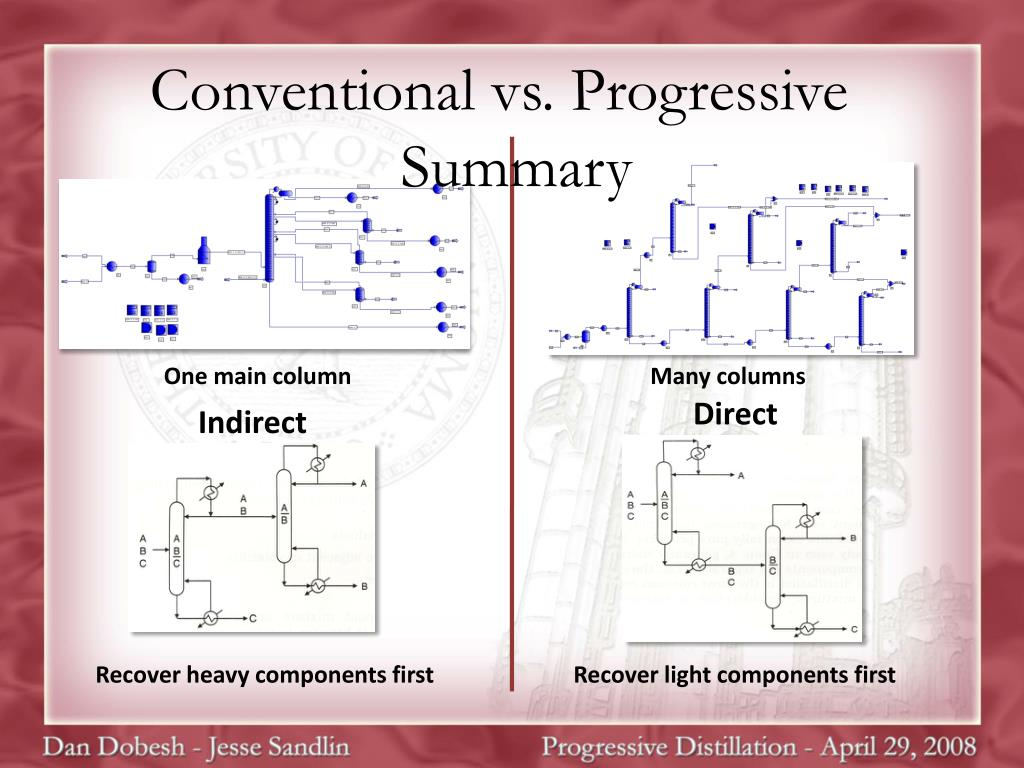 Conventional vs. Progressive