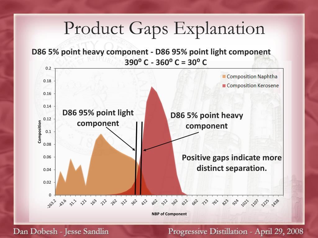 Product Gaps Explanation