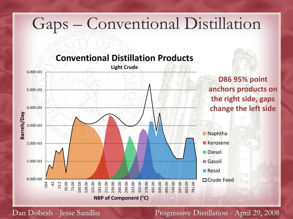 Gaps – Conventional Distillation