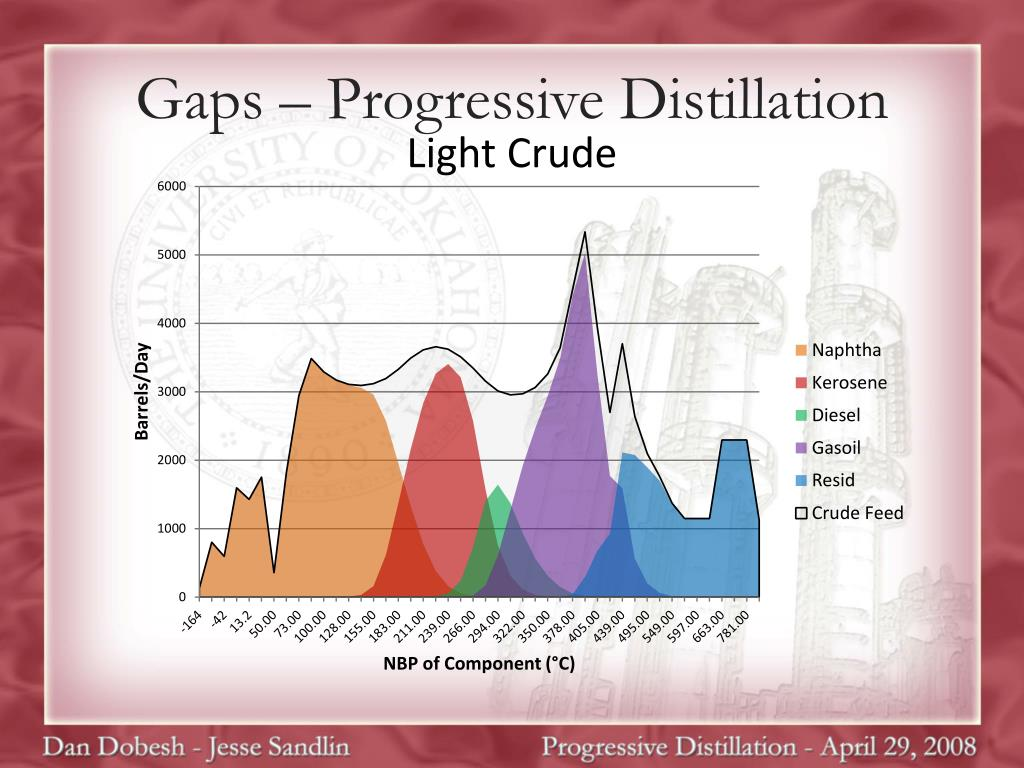 Gaps – Progressive Distillation