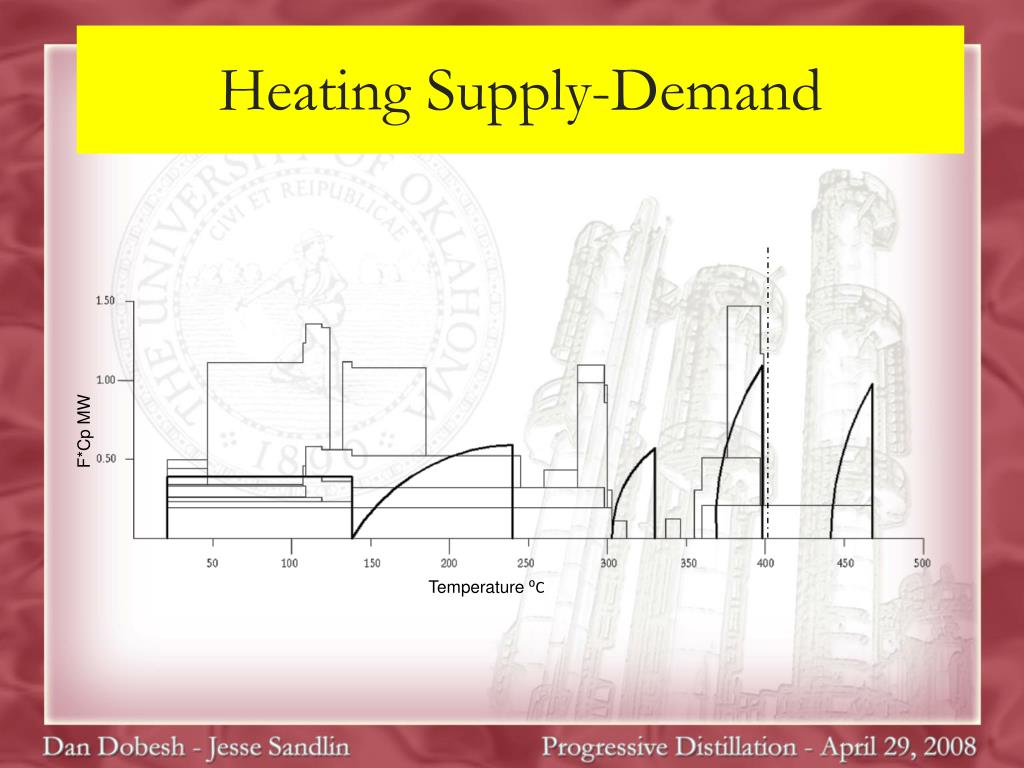 Heating Supply-Demand