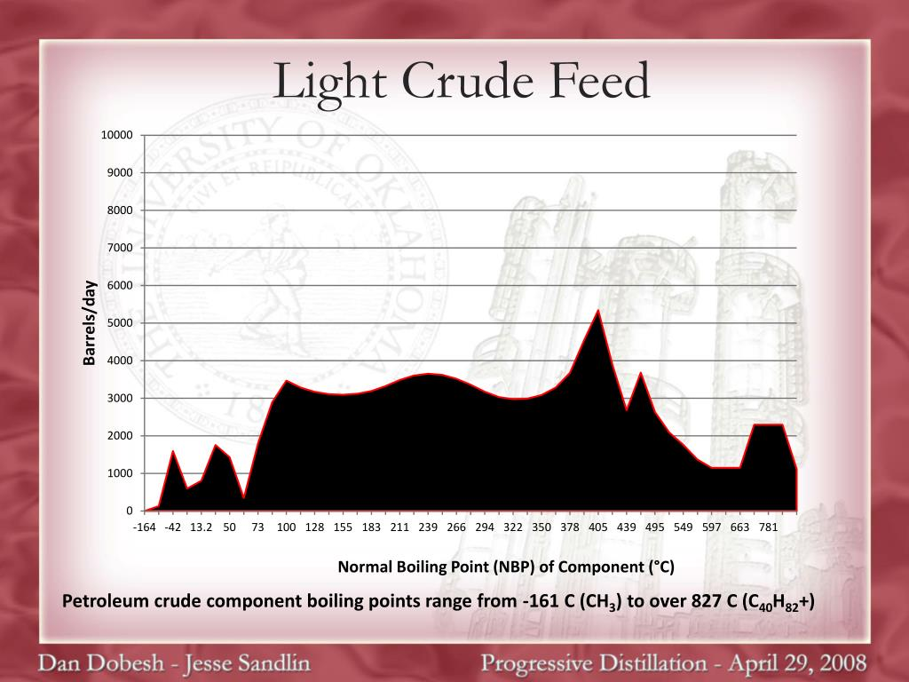 Light Crude Feed