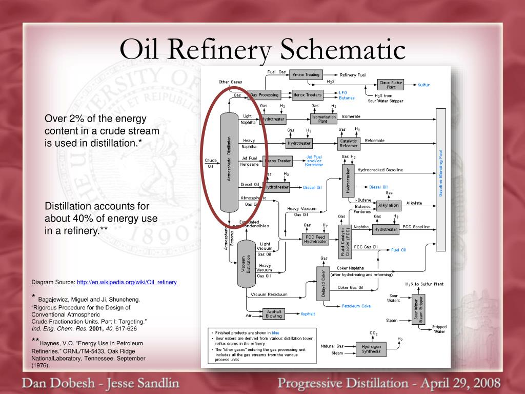 Oil Refinery Schematic