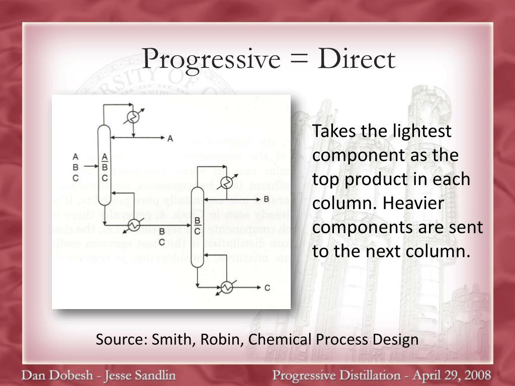 Progressive = Direct