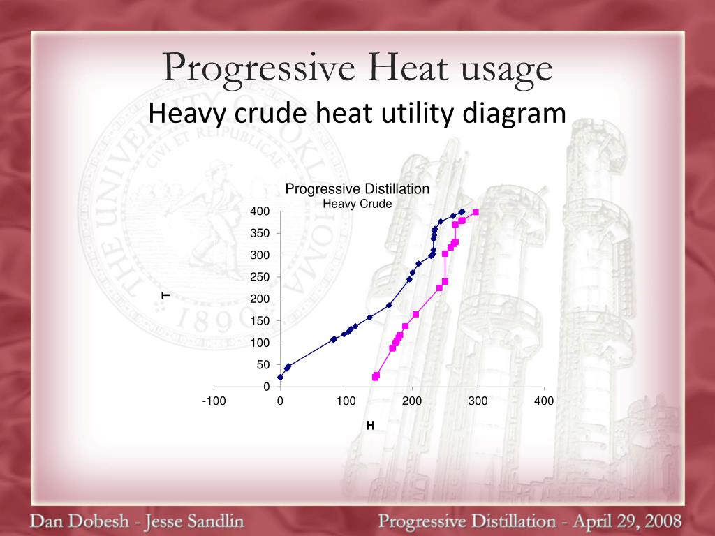 Progressive Heat usage