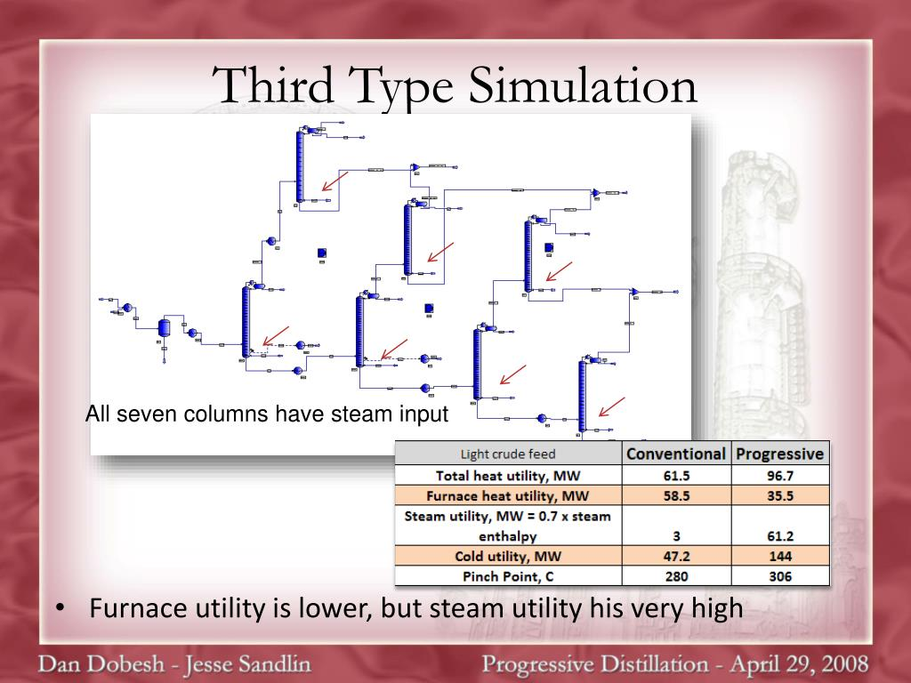 Third Type Simulation