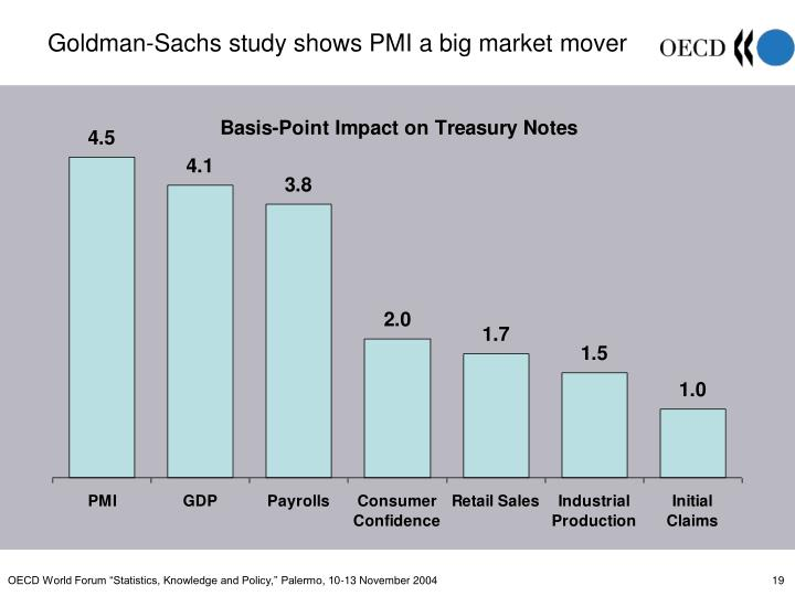 Goldman-Sachs study shows PMI a big market mover