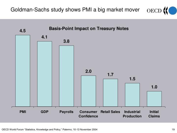 Goldman-Sachs study shows PMI a big market mover