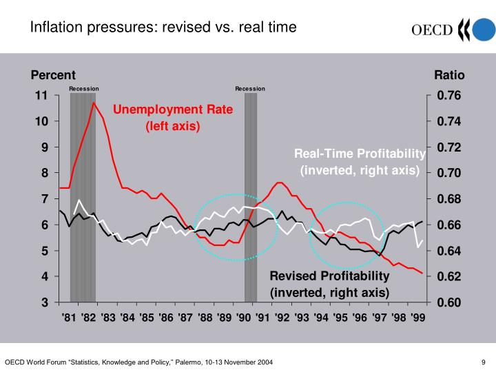 Inflation pressures: revised vs. real time