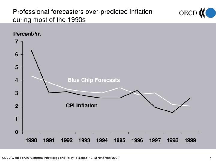 Professional forecasters over-predicted inflation