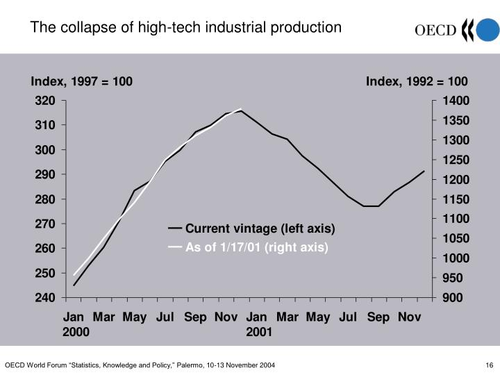The collapse of high-tech industrial production