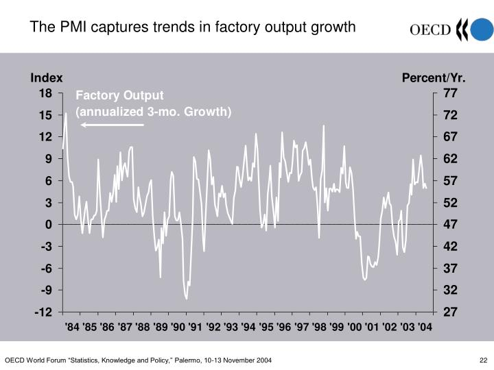 The PMI captures trends in factory output growth