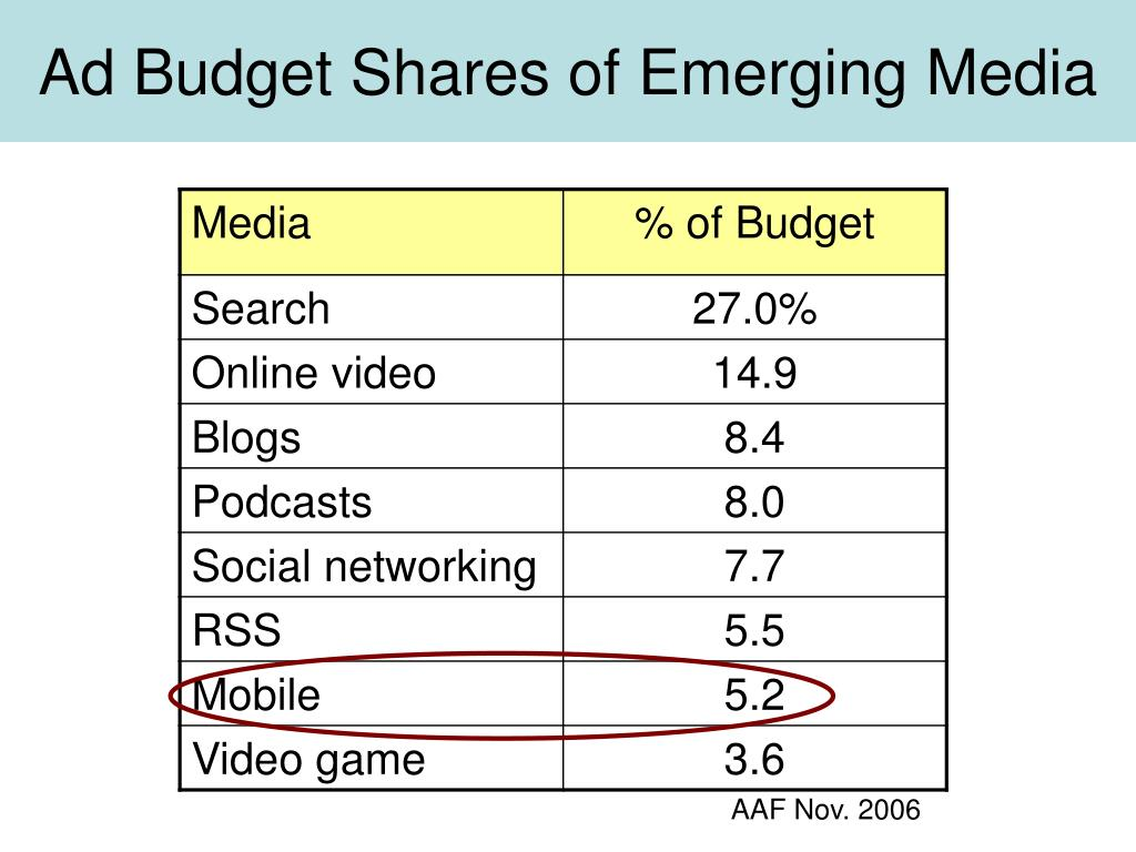 Ad Budget Shares of Emerging Media