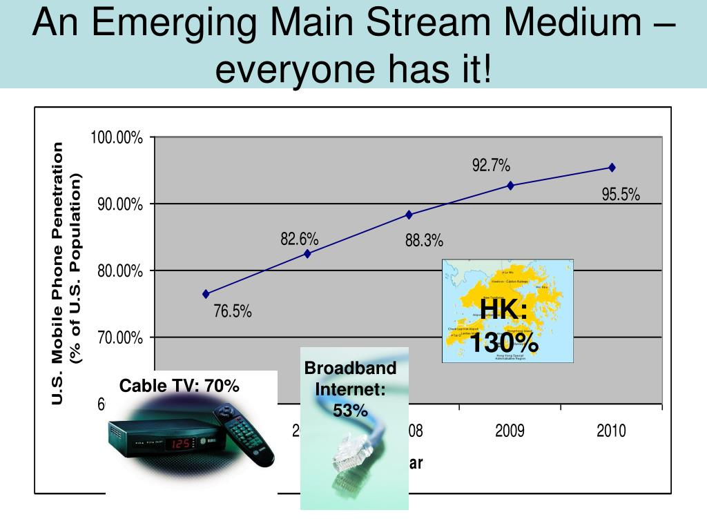 An Emerging Main Stream Medium – everyone has it!
