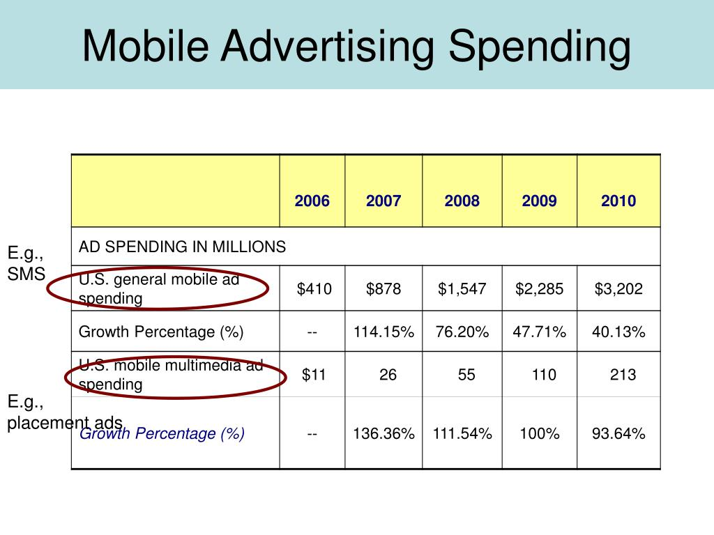Mobile Advertising Spending