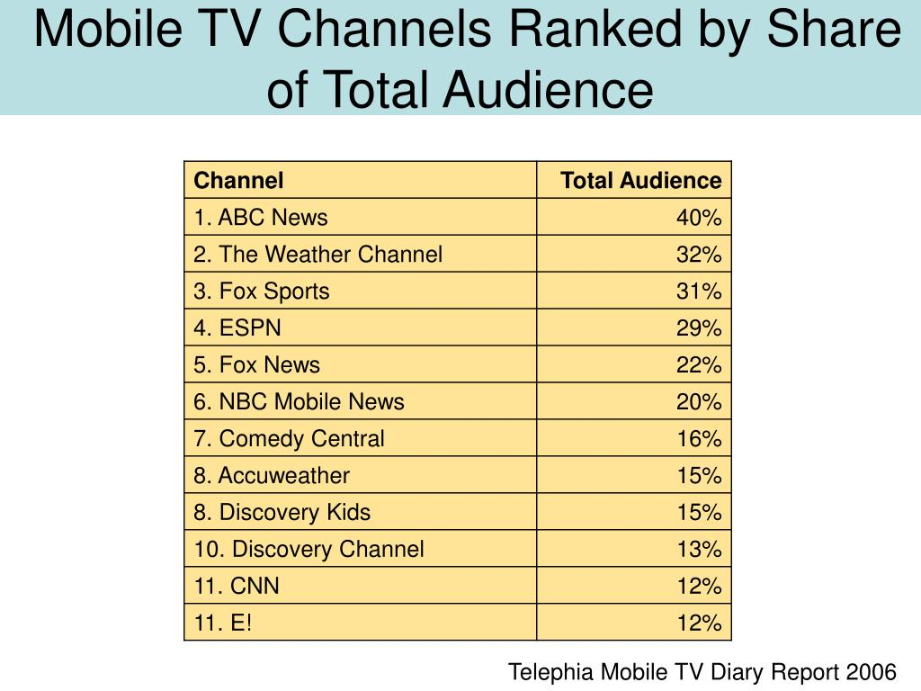 Mobile TV Channels Ranked by Share of Total Audience