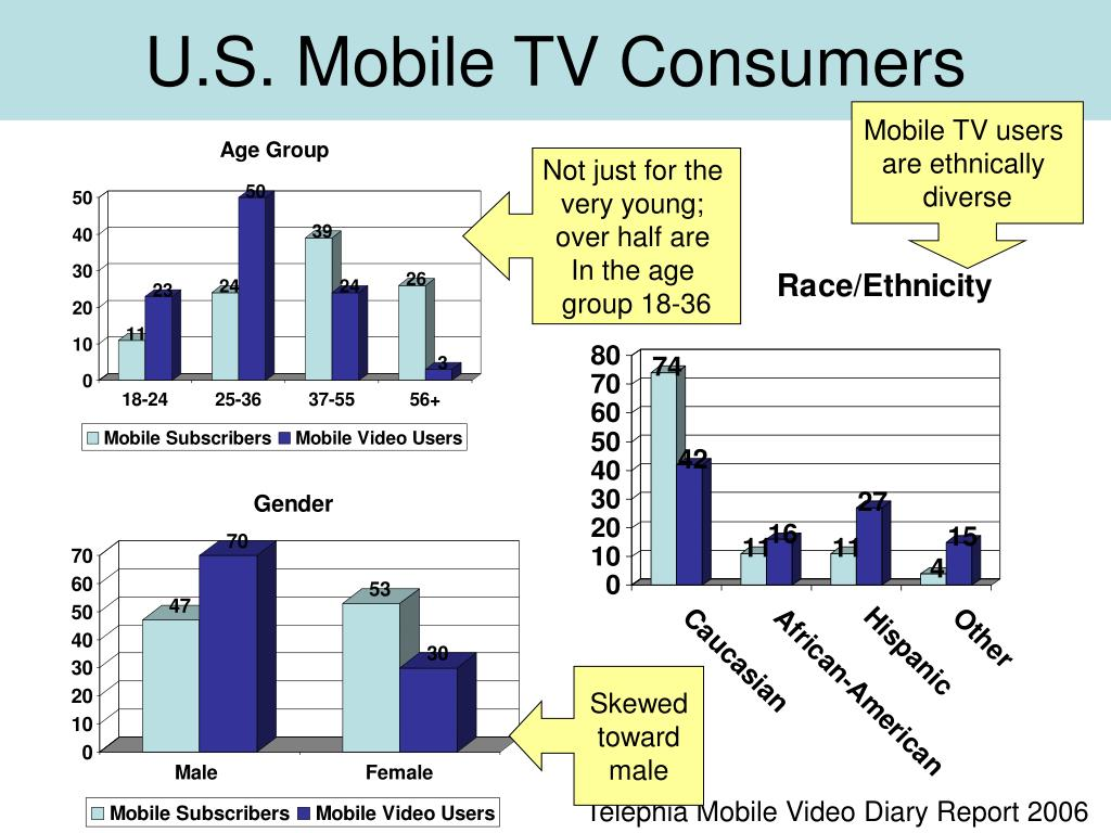U.S. Mobile TV Consumers