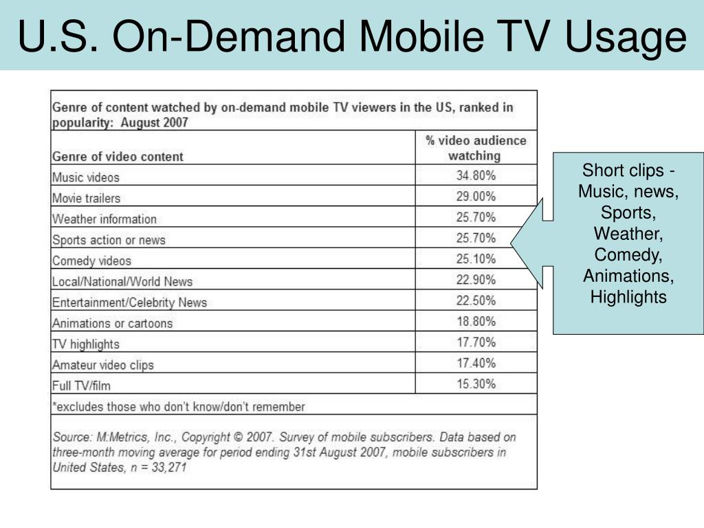 U.S. On-Demand Mobile TV Usage