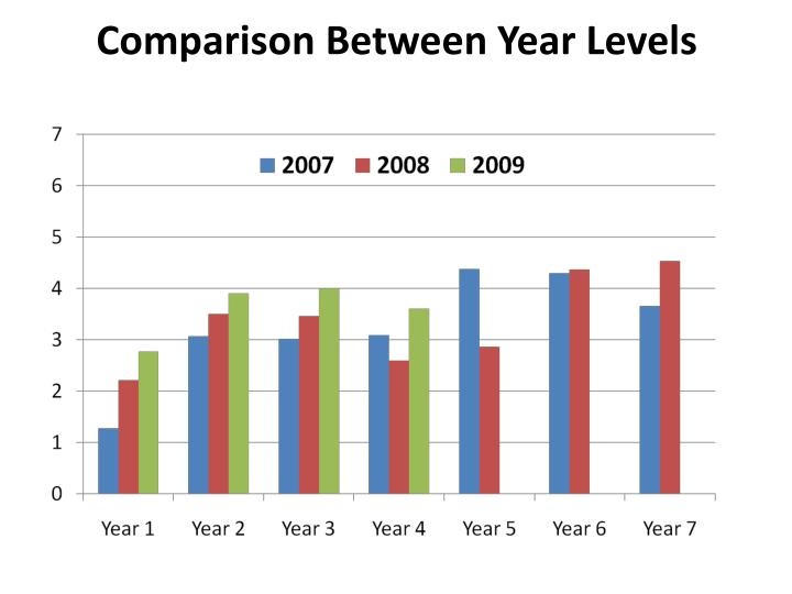 Comparison Between Year Levels