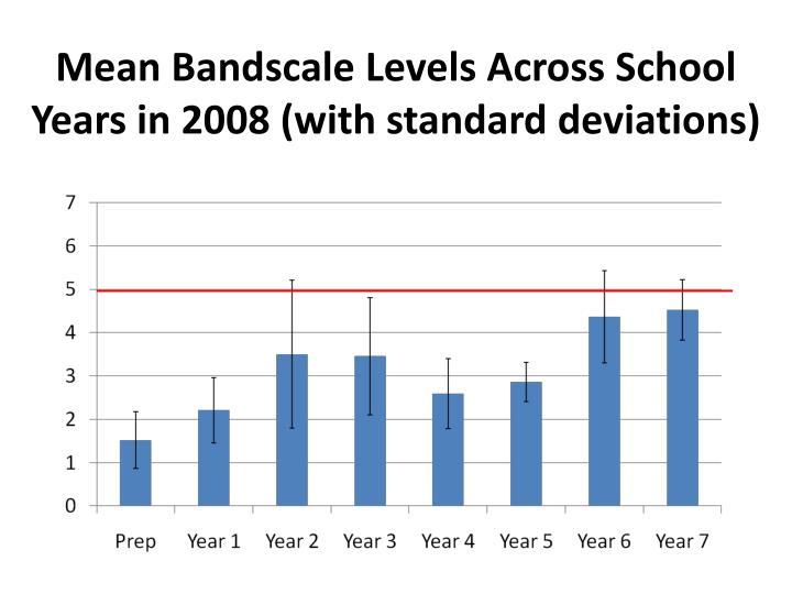 Mean Bandscale Levels Across School Years in 2008 (with standard deviations)