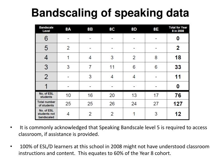 Bandscaling of speaking data