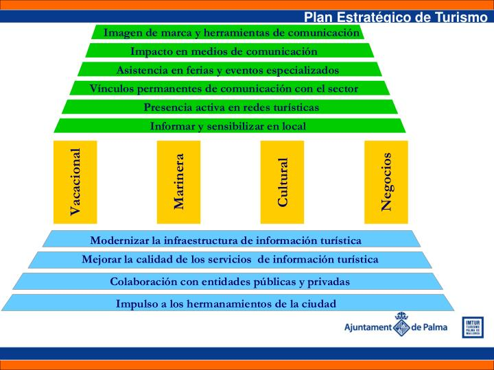Plan Estratégico de Turismo