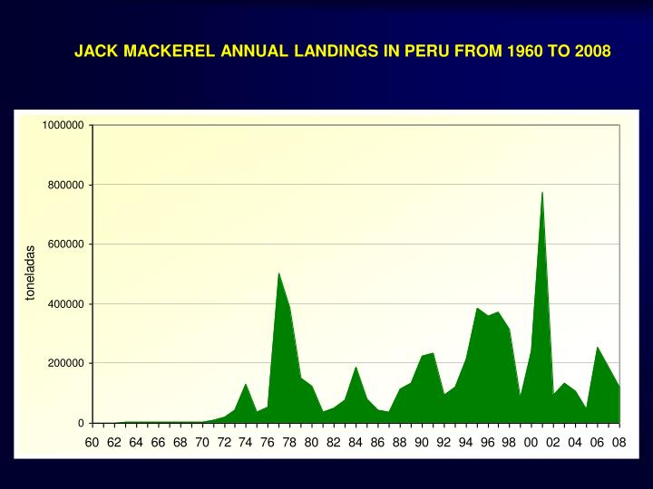 JACK MACKEREL ANNUAL LANDINGS IN PERU FROM 1960 TO 2008