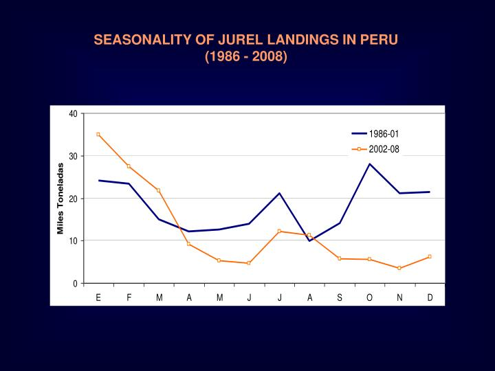 SEASONALITY OF JUREL LANDINGS IN PERU