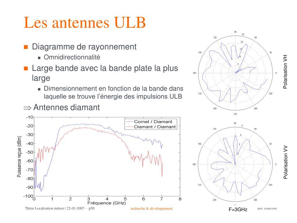Les antennes ULB