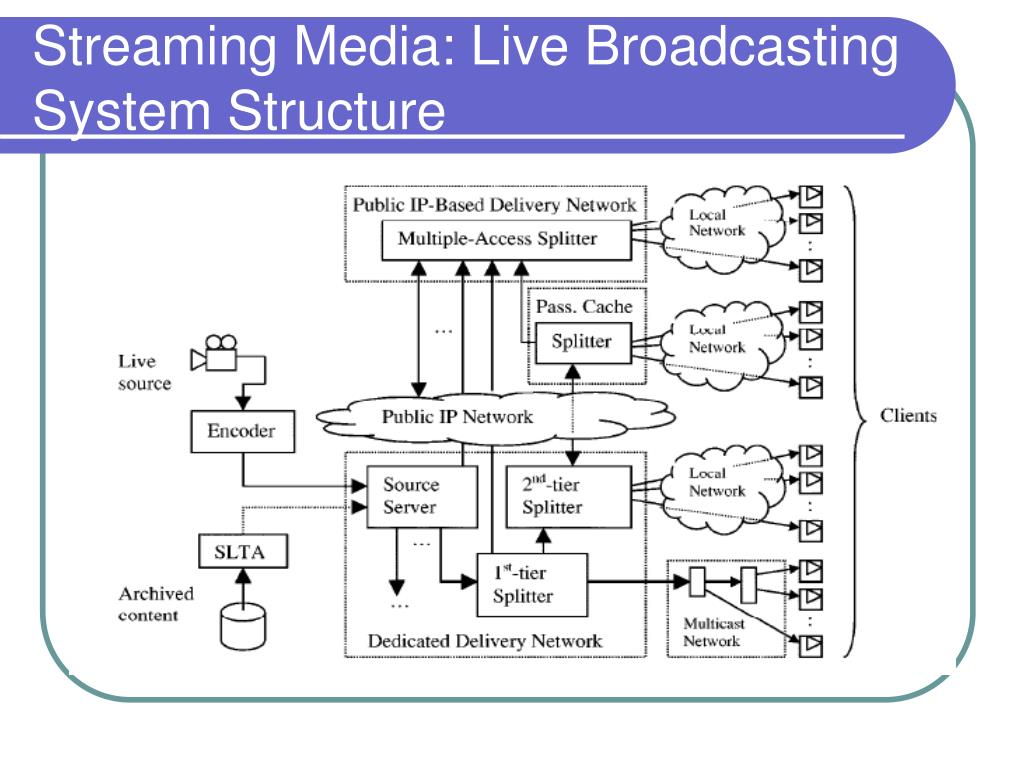 Streaming Media: Live Broadcasting System Structure