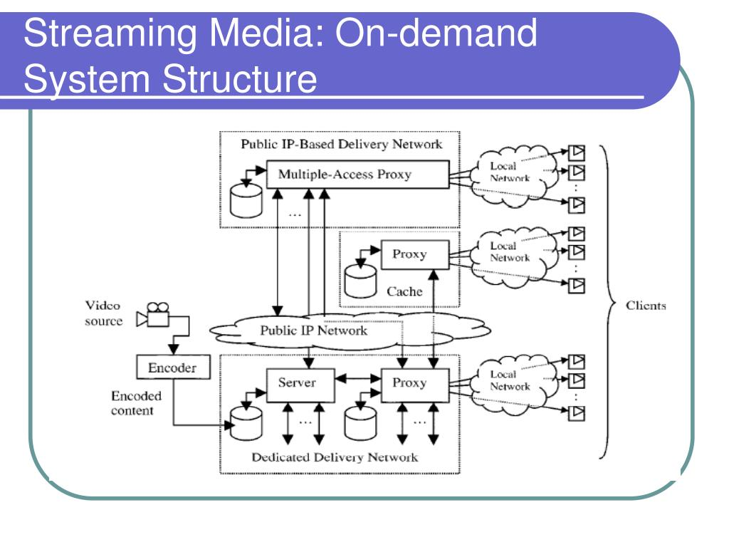 Streaming Media: On-demand System Structure