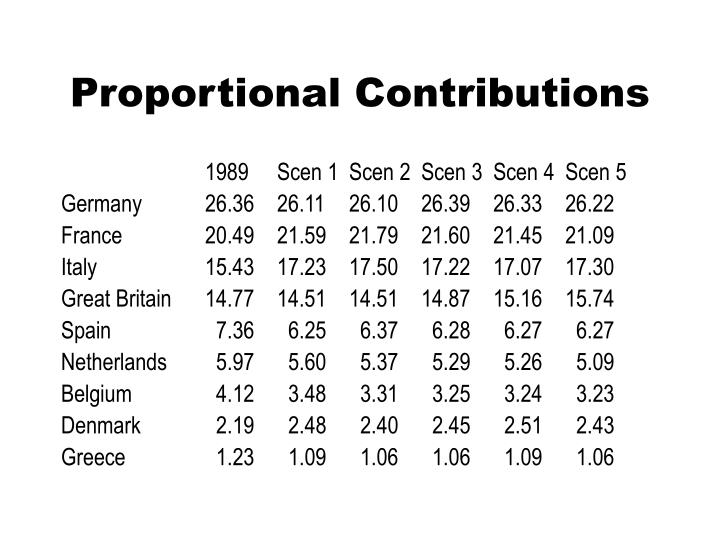 Proportional Contributions