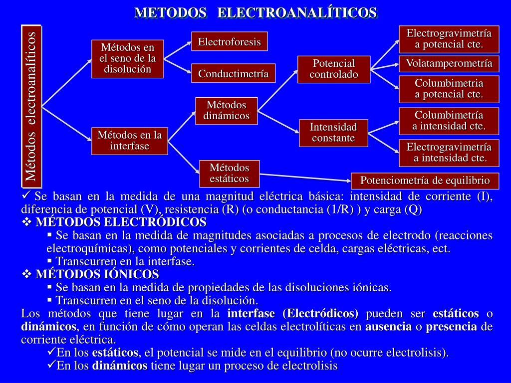 METODOS   ELECTROANALÍTICOS