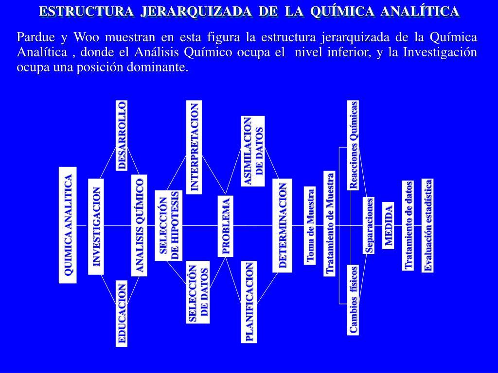 ESTRUCTURA  JERARQUIZADA  DE  LA  QUÍMICA  ANALÍTICA