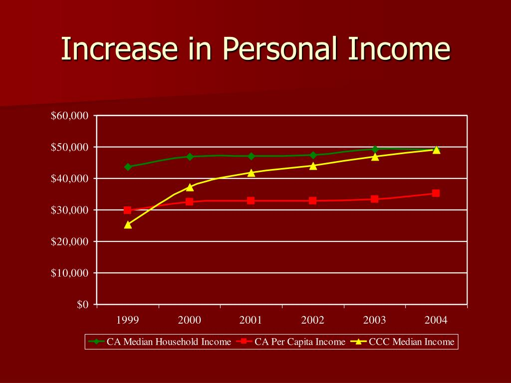Increase in Personal Income