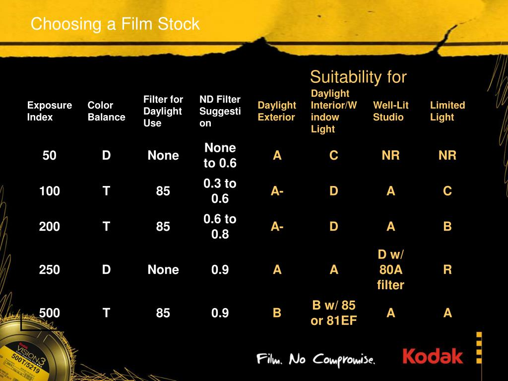 Choosing a Film Stock